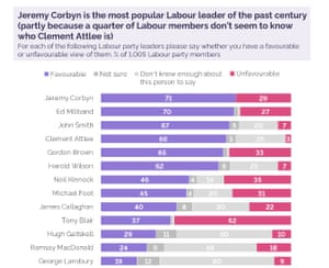 YouGov polling on Labour members