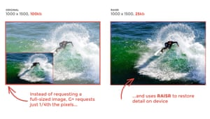 Google's image compression system for Google+