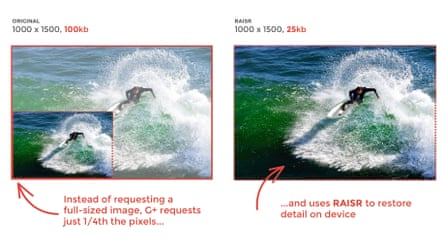 Google's image compression system for Google+