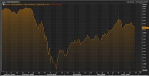 The MSCI World Index of stocks