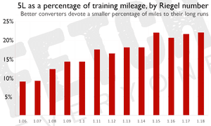 5L as a percentage of training mileage, by Reigel number