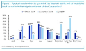 Respondents to Deutsche Bank's survey are markedly more pessimistic about the prospects for returning to normal.