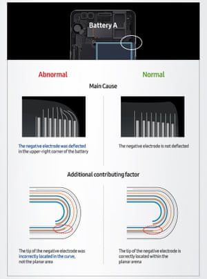 Samsung infographic showing the problems with the first type of battery in Galaxy Note 7 phone.