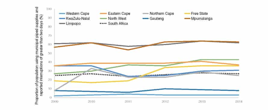 Population reporting interruptions in municipal piped supplies for at least two full days, South Africa, 2009–2014 (%)