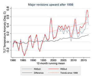 Comparison of new (red) and old (grey) RSS lower troposphere temperature analysis.