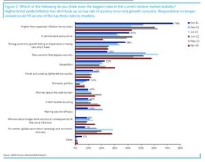 Investors top worries
