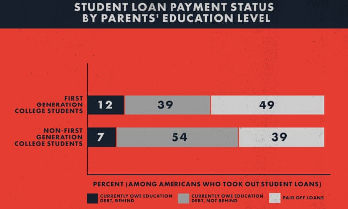 The Debt Trap How The Student Loan Industry Betrays Young Americans