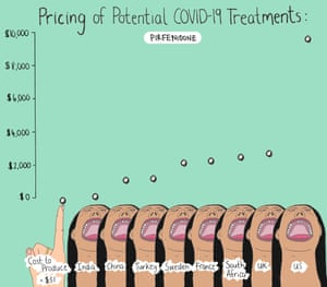 pirfenidone prices