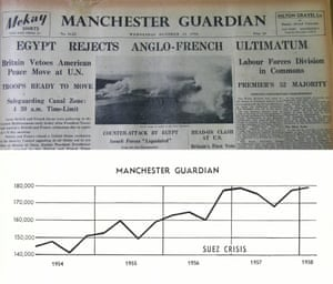 The archive captures the business aspects as well as the individual experiences behind the running of a newspaper. This front page from October 1956 formed part of the Guardian's controversial coverage of the Suez Crisis. Staff at the time worried that newspaper sales might drop as a result, perhaps thinking back to the effects of the paper's opposition to the Boer War, but this circulation chart from the archive shows that sales actually rallied during the crisis, with losses in the north west countered by gains in the south. (Archive ref. HRL/4099)