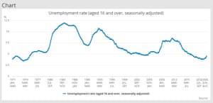 UK unemployment rate, long-term chart