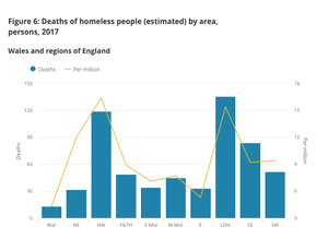 Where homeless deaths occurred