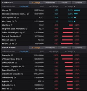 Dow top risers and fallers