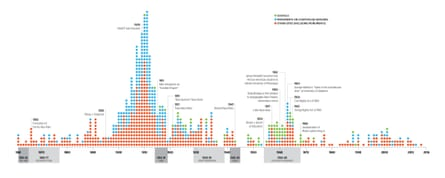 A 150 year timeline of Confederate iconography.