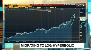 A logarithmic chart of Bitcoin's accelerating price