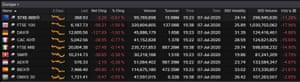 European stock markets, July 07 2020