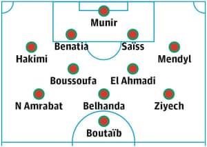 Morocco probable starting XI