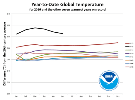 WMO/NOAA chart on year-to-date global surface temperatures in 2016