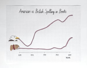 The evolution of the English language in books: Yankees 1, Brits 0.