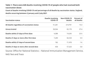 Deaths by Covid vaccination status