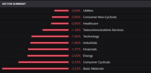 FTSE 100 by sector