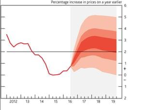 BoE inflation fan chart