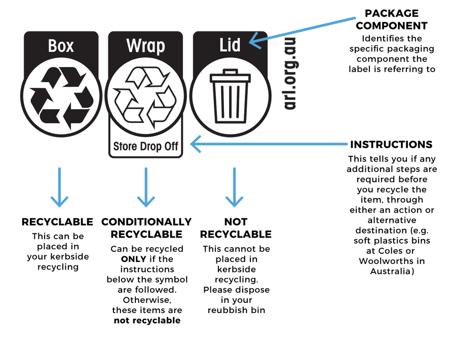 ARL instructions showing a breakdown of what is recyclable, what can only be recycled at specialty stores, and what is not recyclable at all