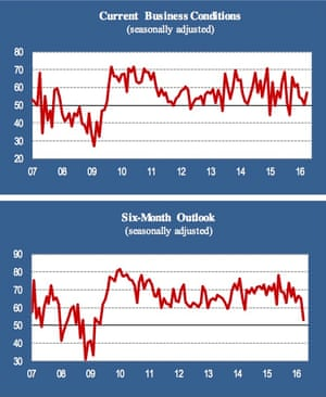 ISM New York business conditions and outlook indices