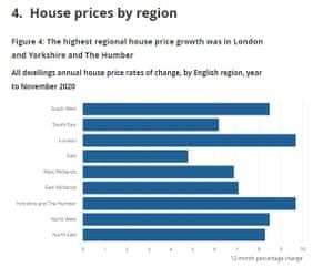 UK house price data, November 2020