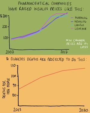 Mona Chalabi diabetes insulin graphic 2