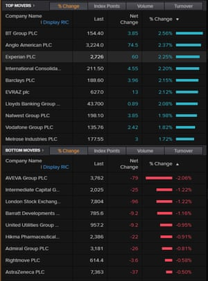 The top risers and fallers on the FTSE 100, April 16 2021, morning