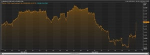 The FTSE 100 over the last month
