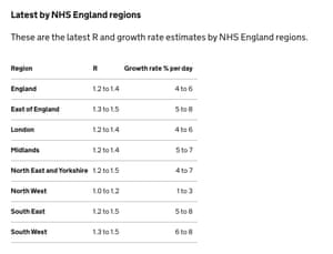 R numbers and growth rates for English regions