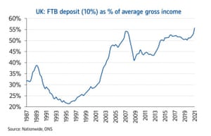 UK first-time house prices deposits as a share of income