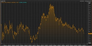 The euro over the last five years