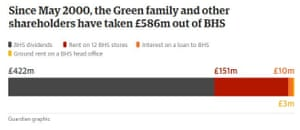 Since May 2000, the Green family and other shareholders have taken £586m out of BHS