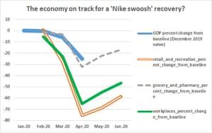 UK economic recovery forecasts