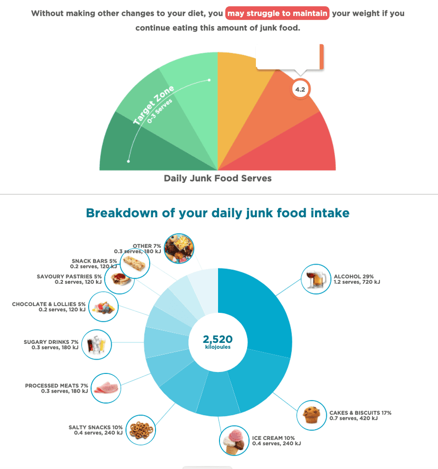 The CSIRO's Junk Food Analyser showing a score of 4.2 serves a day