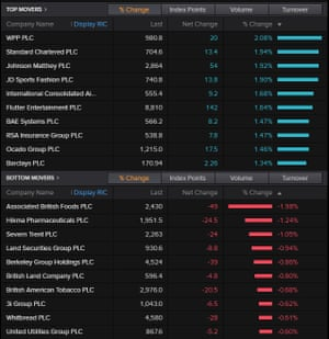 The FTSE 100 risers and fallers, 12 December 2019