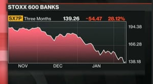 Stoxx 600 banks