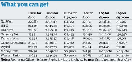 Currency conversion table
