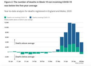 Deaths from coronavirus and non-coronavirus, per week, compared to the long-term average