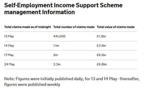 Self-employed workers have claimed £6.8bn in income support.