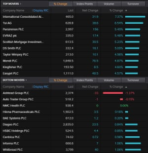 The top movers on the FTSE 100