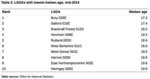 Areas with the lowest median age in the country.