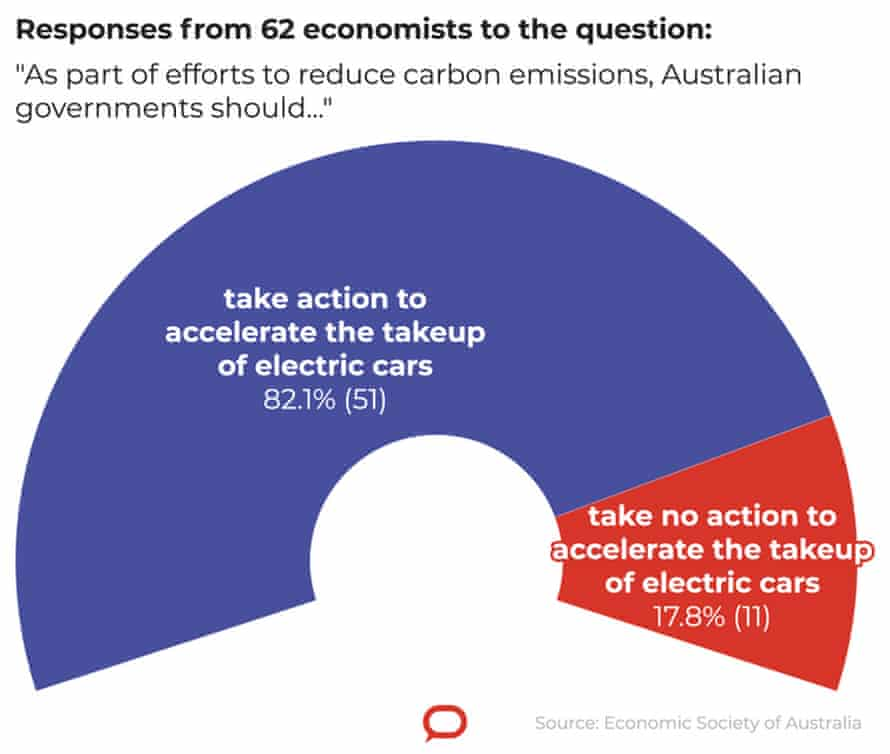 """responses from 62 economists to the question: 'as part of efforts to reduce carbon emissions, Australian governments should ..."""""""
