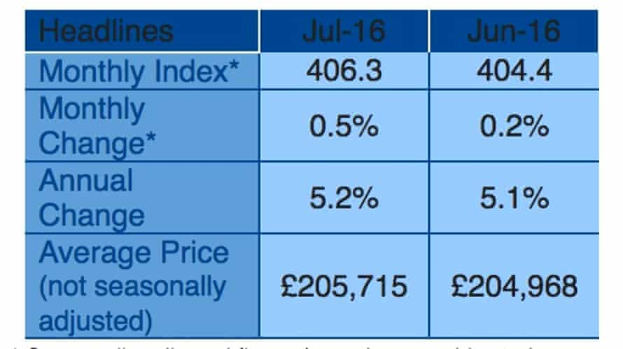 July house price index