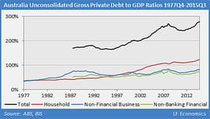 A graph showing unconsolidated gross private debt to GDP ratios in Australia.