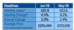Nationwide house price details