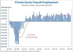 Payroll employment 2008-2016