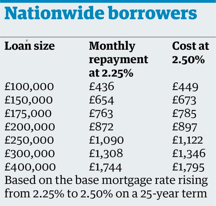 The looming interest rate rise: how it will affect you